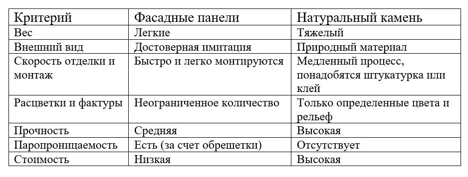 Сравнение полипропиленовых панелей и натурального камня