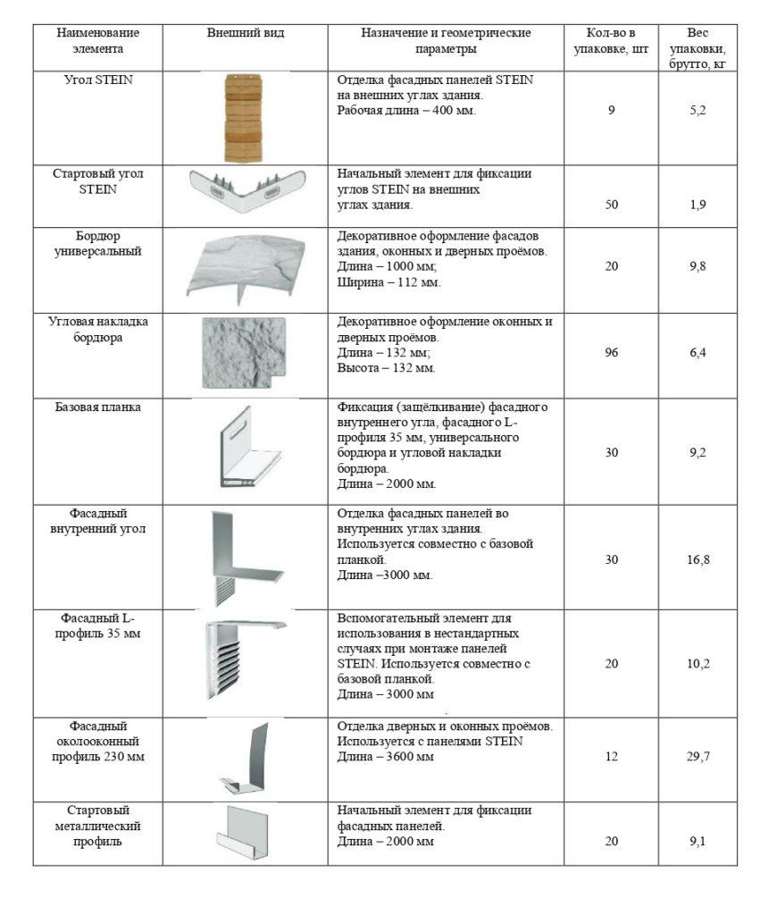 Характеристика комплектующих элементов для монтажа панелей из серии STAIN Docke