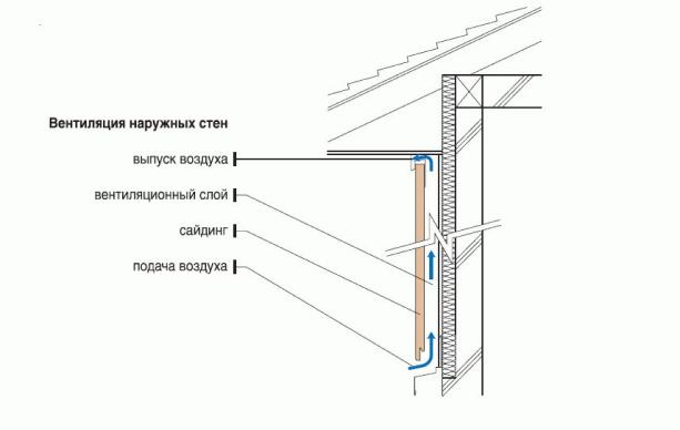 Схема вентиляции наружных стен при отделке дома сайдингом