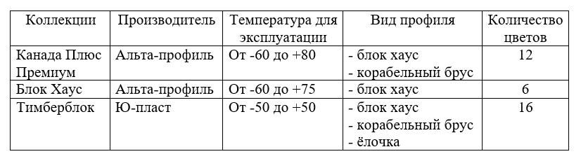 Общая информация по коллекциям акрилового сайдинга