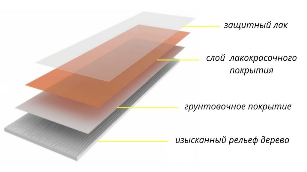 Покрытие фиброцементного сайдинга Decover