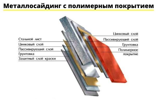 Металлический сайдинг для дома - состав