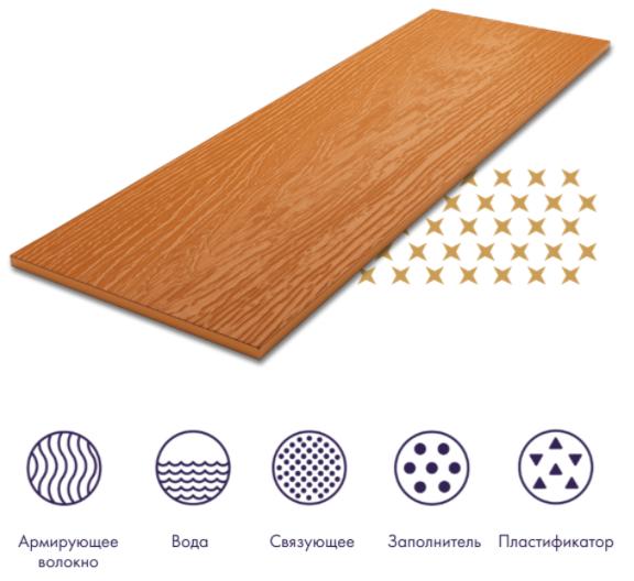 Уникальный состав панелей из фиброцемента
