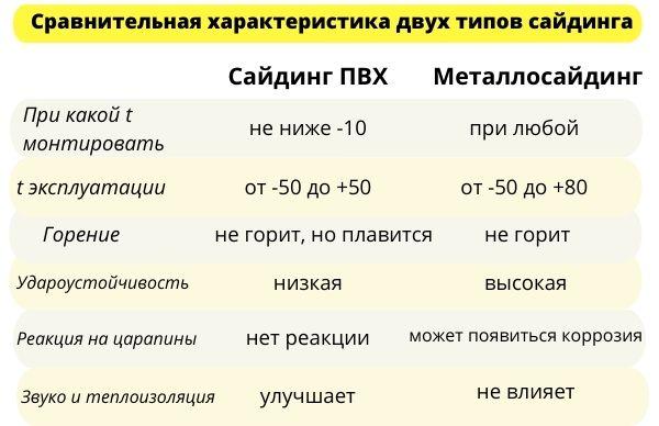 Сравнительная таблица сайдинга для дома