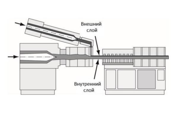 Современная технология производства винилового сайдинга - метод коэкструзии